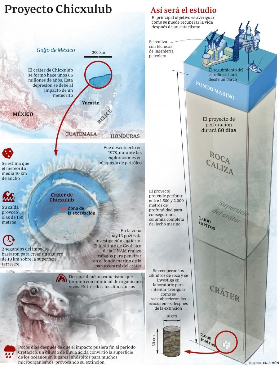 Yucatan El Meteorito Que Acabo Con Los Dinosaurios El impacto del meteorito que provocó la extinción de los dinosaurios sucedió en uno de los pocos lugares de la tierra donde el combustible era ideal para explosiones catastróficas. el meteorito que acabo con los dinosaurios